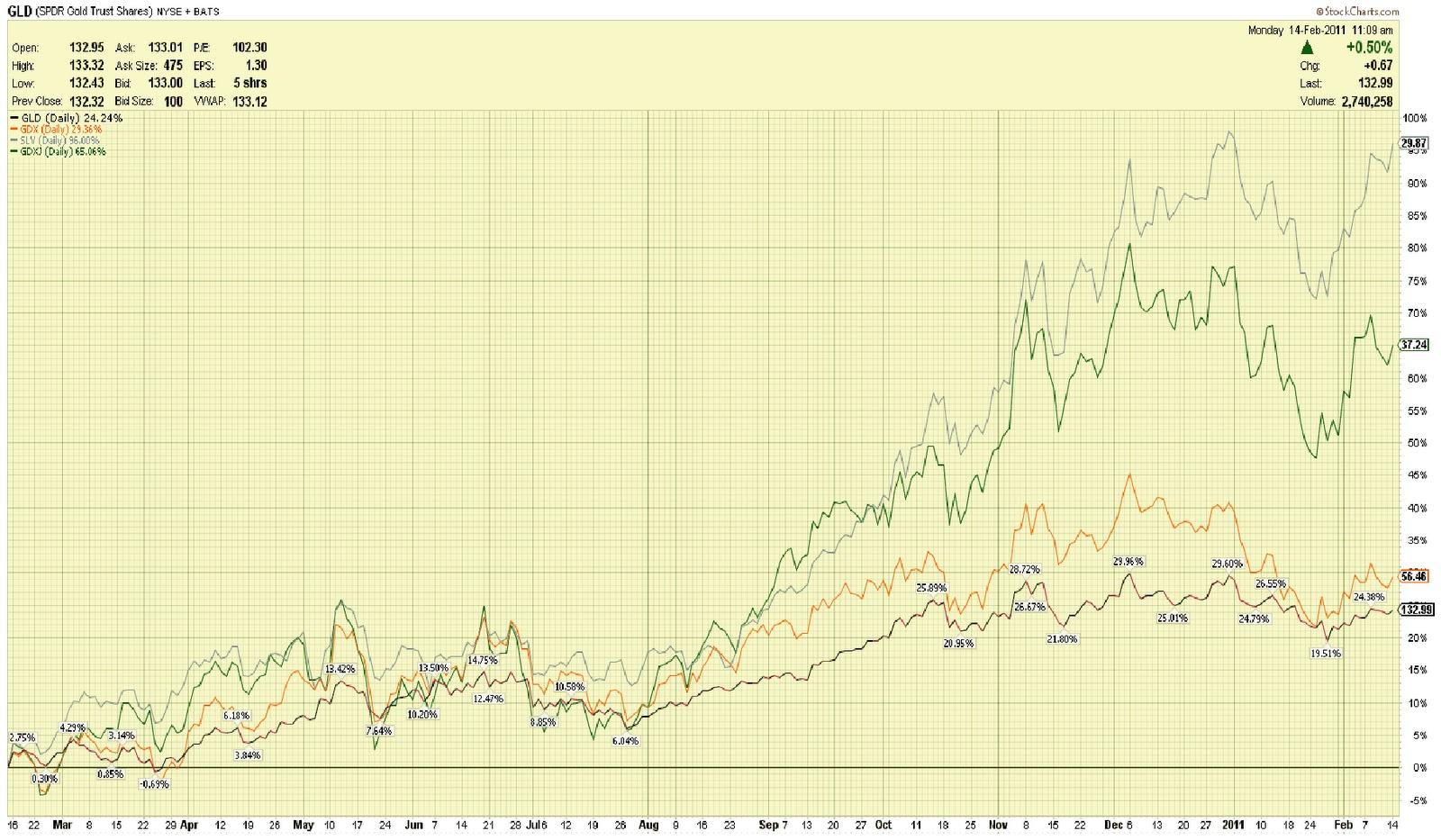 Slv Stock Quote Gold's Price Action Creates Deja Vu Moment  T3Live
